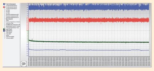 Рис. 6. Стабилизация работы УЭЦН после внедрения барьерного приемного модуля