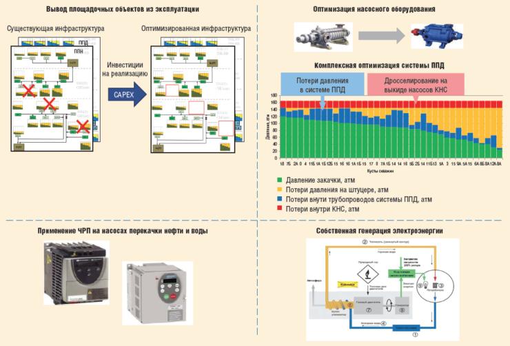 Рис. 6. Структура энергосберегающего эффекта (инициативы 2012-2014 гг.)