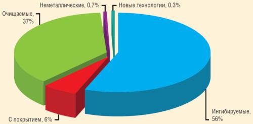 Рис. 2. Структура парка защищаемых трубопроводов ПАО «Газпром нефть» по состоянию на 01.01.2016 г.