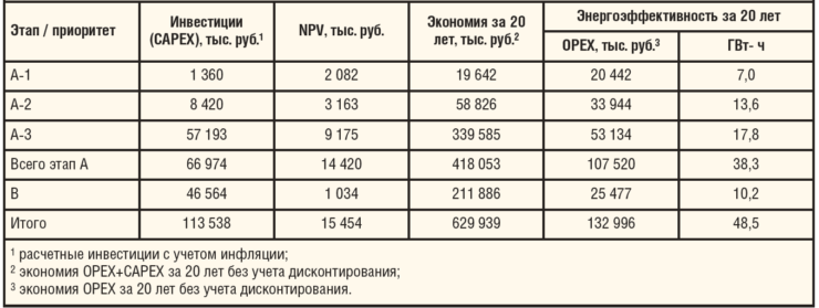 Таблица 1. Сводные экономические показатели предлагаемой программы реинжиниринга (пример)