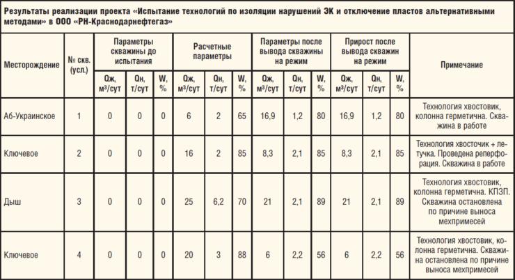 Таблица 1. Результаты реализации проекта «Испытание технологий по изоляции нарушений ЭК и отключение пластов альтернативными методами» в ООО «РН-Краснодарнефтегаз»