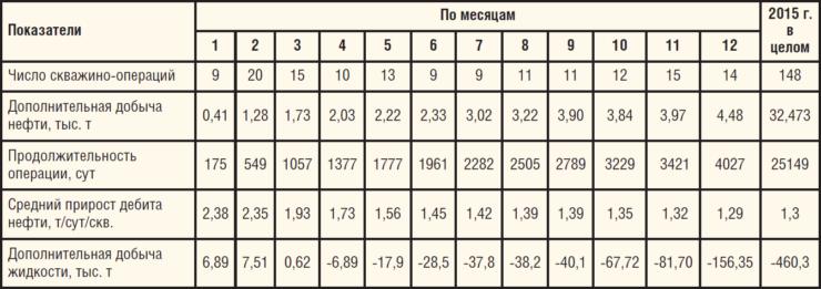 Таблица 1. Выполнение программы РИР в ОАО «Удмуртнефть» в 2015 г.