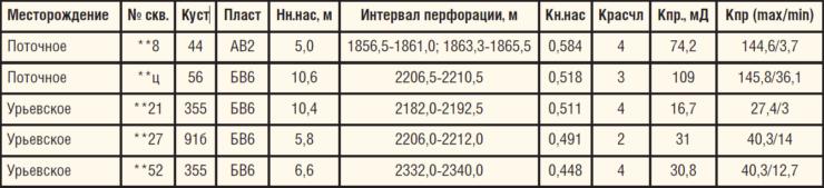 Таблица 2. Геолого-физические параметры скважин по данным ГИС