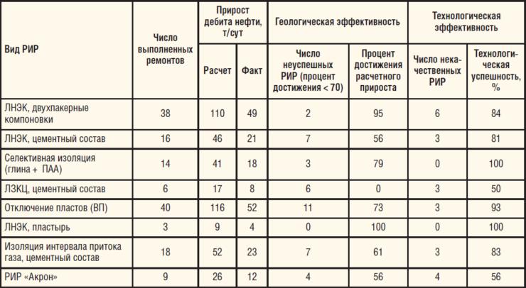 Таблица 2. Успешность РИР с разбивкой по видам в 2015 г.