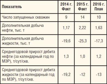 Таблица 2. Выполнение программы РИР на месторождениях ООО «РН-Краснодарнефтегаз», 2014-2016 гг.