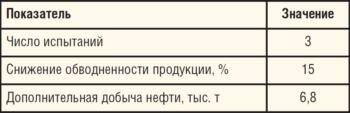 Таблица 3. Основные показатели проекта «Испытание технологии РИР по ликвидации заколонных перетоков из нижележащих водонасыщенных коллекторов»