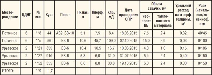 Таблица 3. Технологические параметры закачки эмульсии в скважины