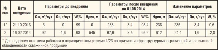 Таблица 3. Результаты применения технологии ликвидации негерметичности адаптера хвостовика БГС двухпакерной компоновкой ООО НПФ «Пакер» в 2013-2014 гг.