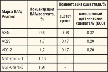 Таблица 1. Тампонажные составы, протестированные в ООО «Уфимский НТЦ»