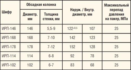 Таблица 1. Технические характеристики ИРП