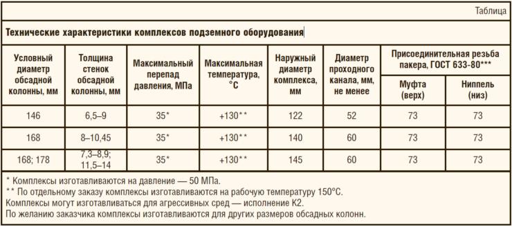Таблица 1. Технические характеристики комплексов подземного оборудования