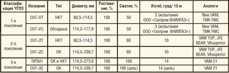 Таблица 3. Технические характеристики премиальных резьб ОАО «ЧТПЗ»