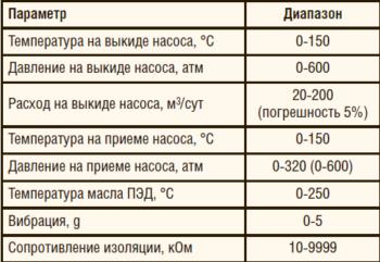 Таблица 1. Технические характеристики системы «ИРЗ ТМС-Р»