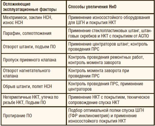 Таблица 2. Технические решения для УШГН в зависимости от осложняющих факторов