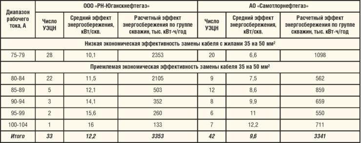 Таблица 2. Теоретический потенциал снижения энергопотребления при замене кабеля с сечением жил 35 на 50 мм2 по трем нефтегазодобывающим обществам группы ОАО «НК «Роснефть»