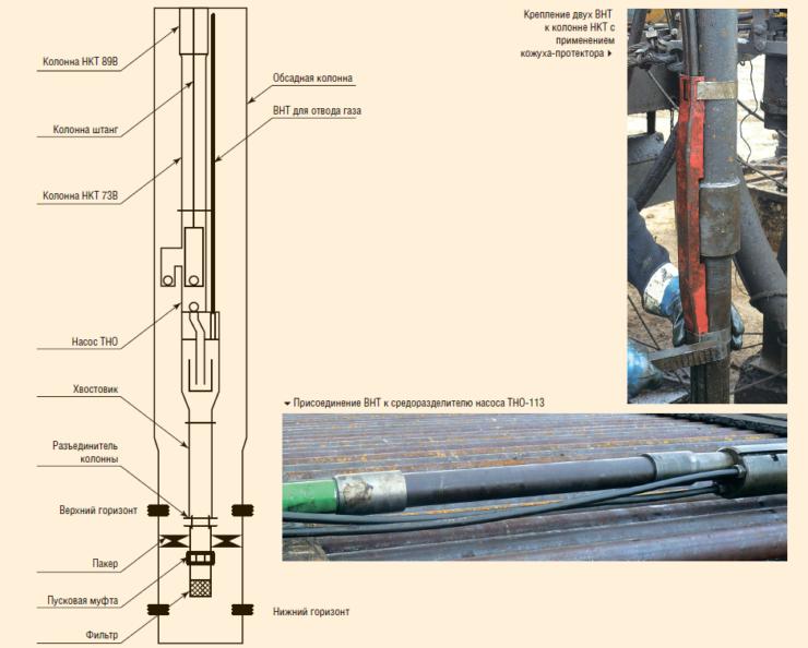 Рис. 1. Типовая схема внутрискважинного оборудования для реализации технологии ОРД