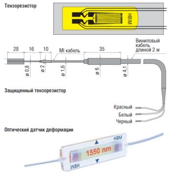 Рис. 2. Типы применяемых датчиков (трубопроводы и металлоконструкции)