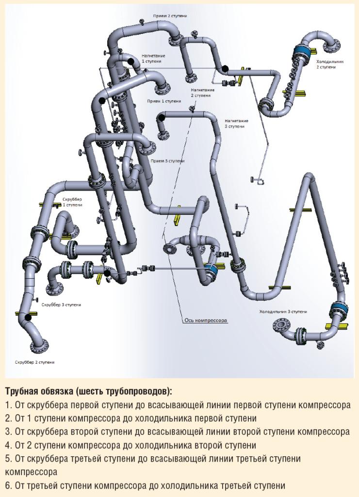 Рис. 1. Трубопроводная обвязка компрессора высокого давления