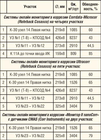 Таблица 1. Участки замеров системы онлайн мониторинга коррозии на Приобском месторождении
