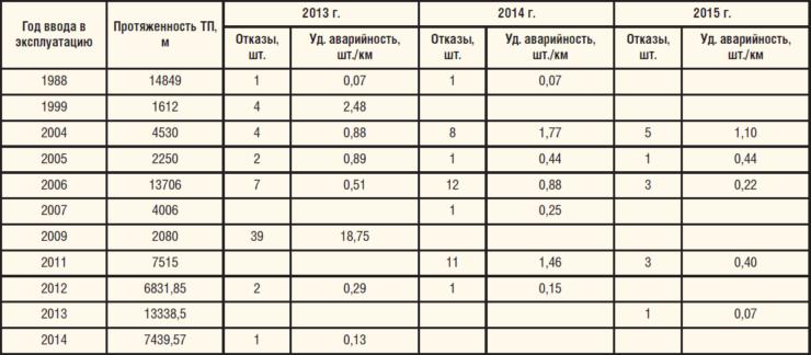 Таблица 3. Удельная аварийность ВВД БКНС №1 по году ввода в эксплуатацию