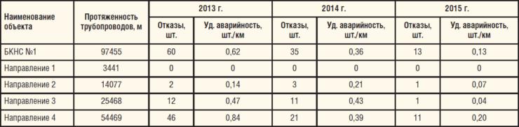 Таблица 1. Удельная аварийность ВВД по направлениям закачки БКНС №1