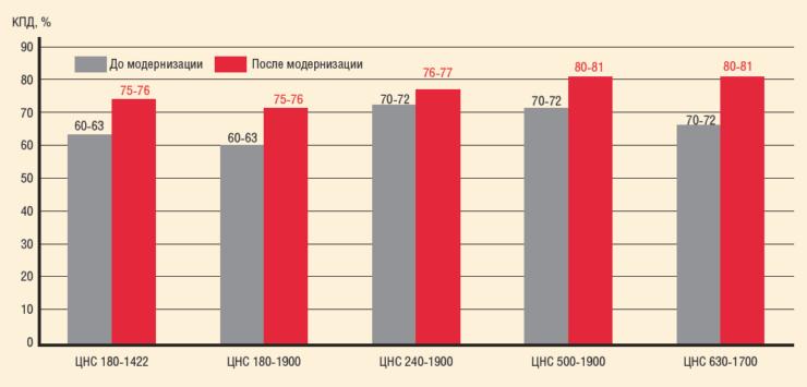 Рис. 2. Усредненные значения КПД по результатам модернизации более 140 насосов типа ЦНС