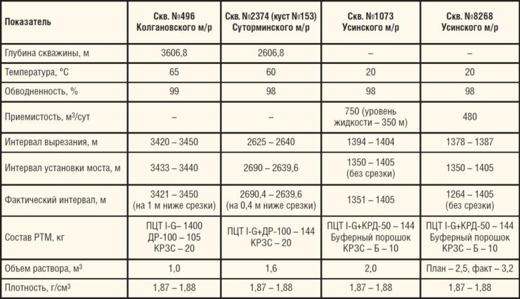 Таблица 9. Установка цементного моста с применением РТМ на скважинах Колгановского, Суторминского и Усинского месторождений