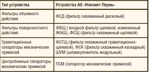 Таблица 4. Устройства для отделения механических примесей
