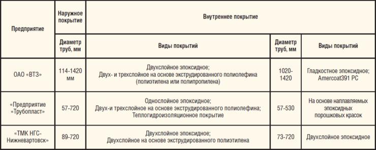 Таблица 4. Виды покрытий на трубы, производимые предприятиями ПАО «ТМК»