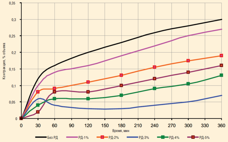 Рис. 5. Влияние ДР (СИГБ) на контракцию тампонажного раствора