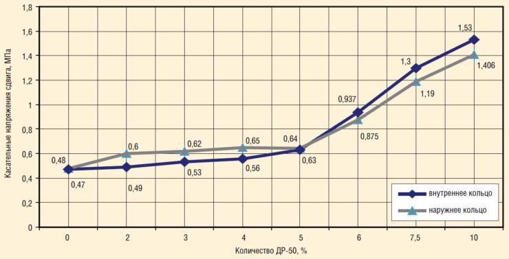 Рис. 12. Влияние содержания ДР-50 на касательные напряжения при сдвиге