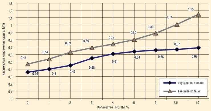 Рис. 11. Влияние содержания НРС-1М на касательные напряжения при сдвиге