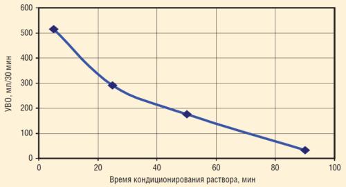 Рис. 13. Влияние времени перемешивания тампонажного раствора с реагентом FL-11 на его УВО