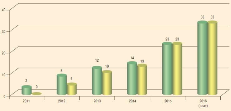 Рис. 4. Внедрение установок ОРД на месторождениях РУП ПО «Белоруснефть», 2011-2016 гг.