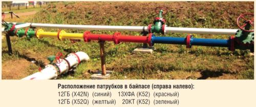 Рис. 1. Внешний вид стенда для байпасных испытаний на БКНС 1000 Кокуйского м/р ЦДНГ-10