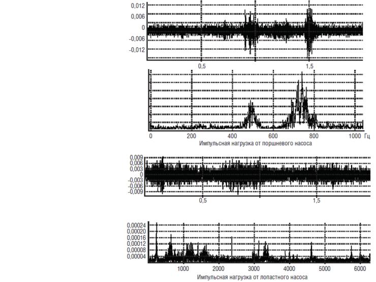 Рис. 12. Временные и спектральные сигналы нагрузок в НМТ при работе поршневых и лопастных насосов