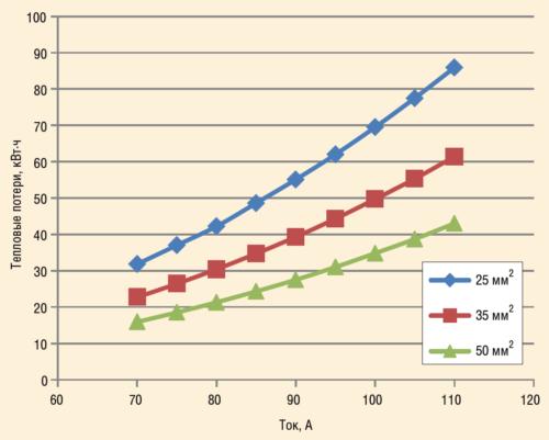 Рис. 3. Зависимости тепловых потерь в кабеле с различным сечением жил от силы тока