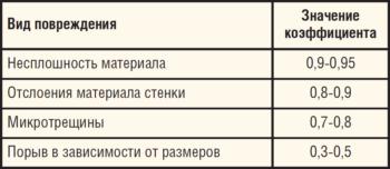 Таблица 3. Значения интегральных коэффициентов при исследовании трубопроводов с различными повреждениями в лабораторных условиях