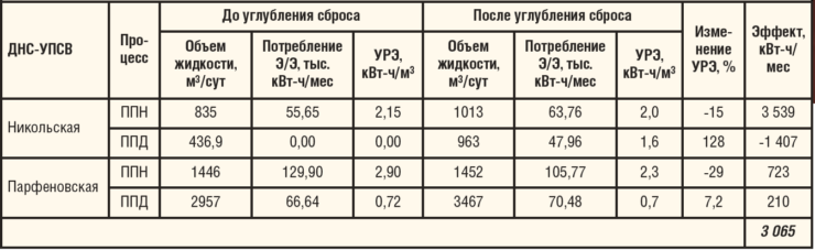 Таблица 1. Анализ работы объектов по процессам ППД и ППН