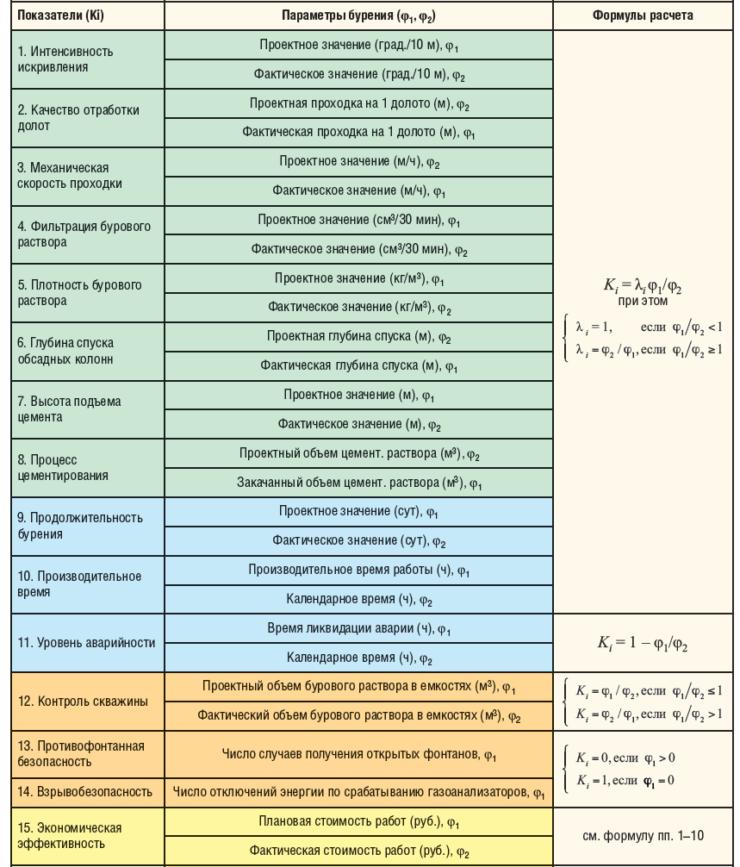 Таблица 1. Формулы для расчета численных значений показателей качества