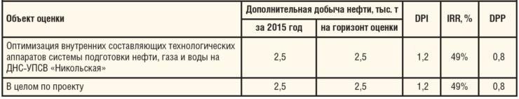 Таблица 2. Оценка технико-экономической эффективности проекта