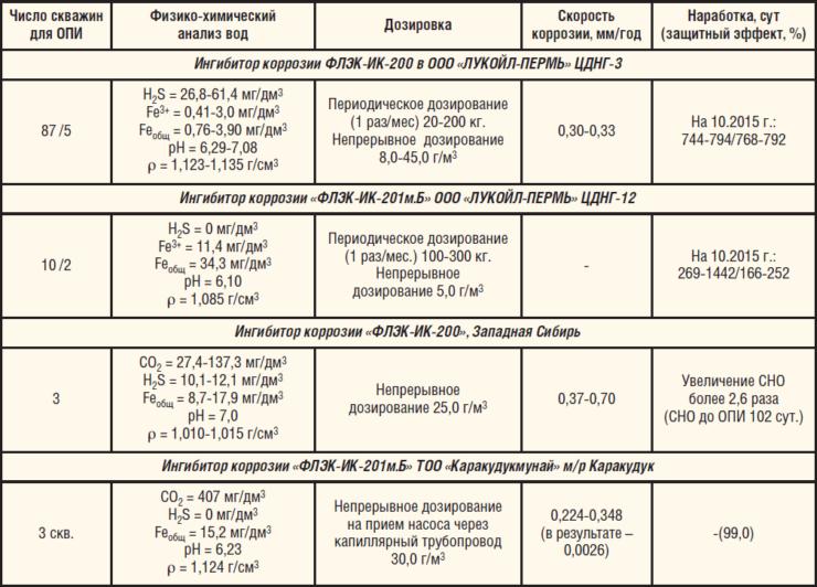 Таблица 1. Результаты коррозионного мониторинга эффективности действия ингибиторов коррозии
