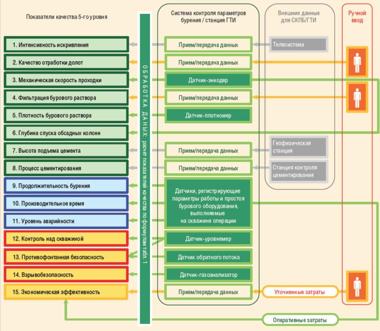 Рис. 2. Способы получения и источники фактической информации о параметрах бурения