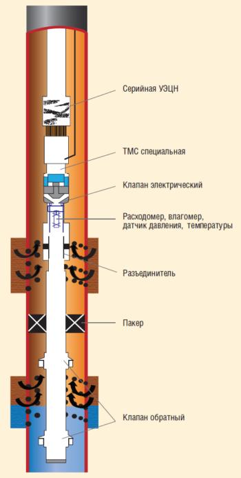 Рис. 5. 1ПРОК – ОРЭ-0