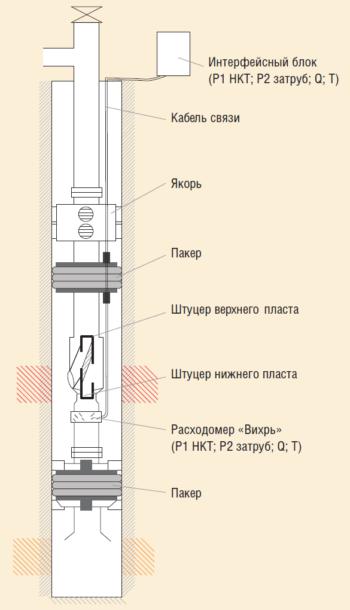 Рис. 2. 2ПРОК-ОРЗТ-2