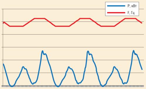 Рис. 11. Алгоритм оптимизации цикла качаний