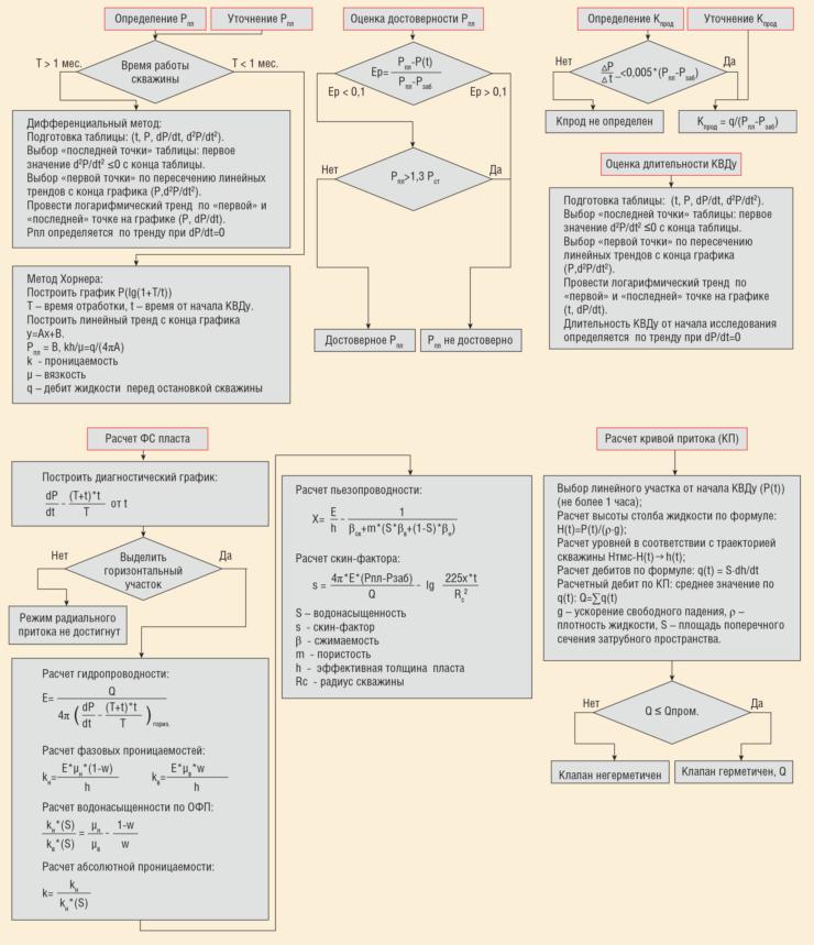 Рис. 5. Алгоритмы автоматической обработки данных датчиков ТМС