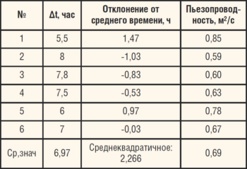 Таблица. Анализ гидропрослушивания
