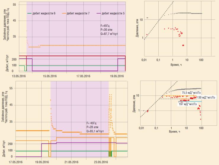 Рис. 14а. Анализ КСД скв. №6 в разные периоды времени