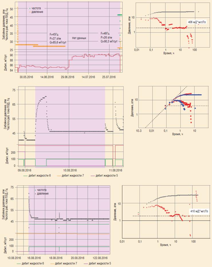 Рис. 14б. Анализ КСД скв. №6 в разные периоды времени